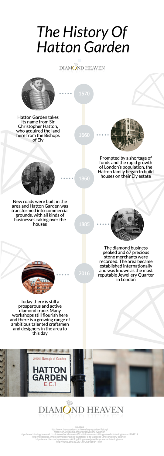 History of Hatton Garden