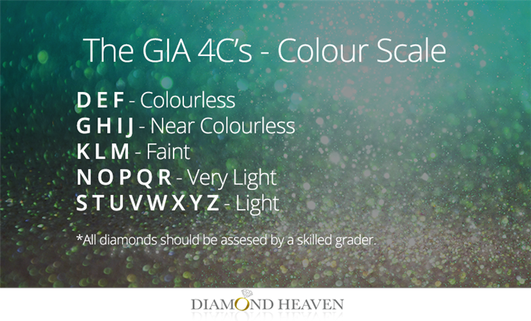 The GIA Colour grade