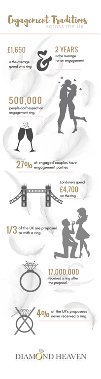 Engagement Trends In UK